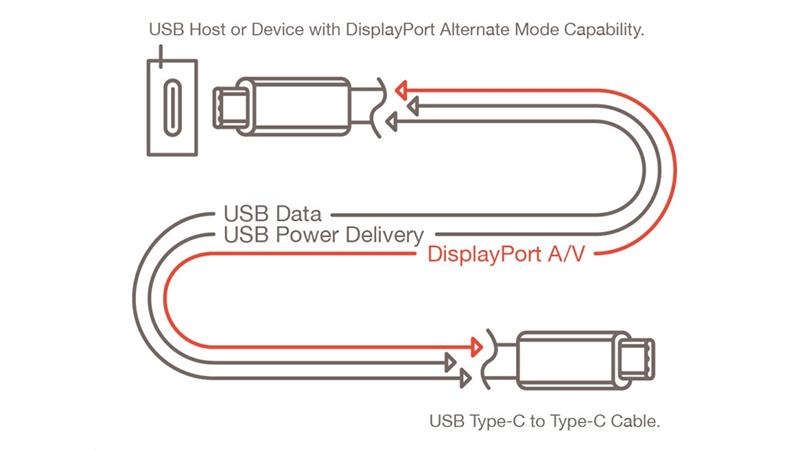 منفذ USB 4 سيصل الى سرعة 80 جيجابت في الثانية مع اخراج DisplayPort 2.0